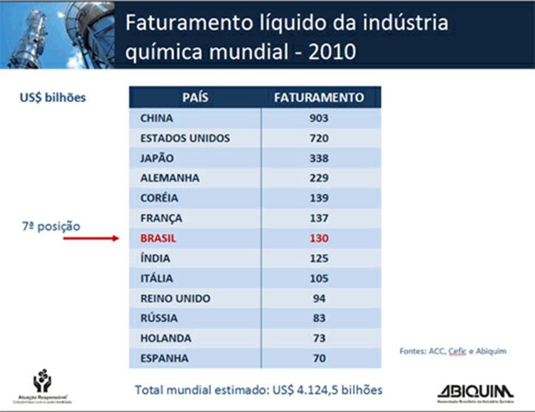 faturamento_liq_ind_quimica